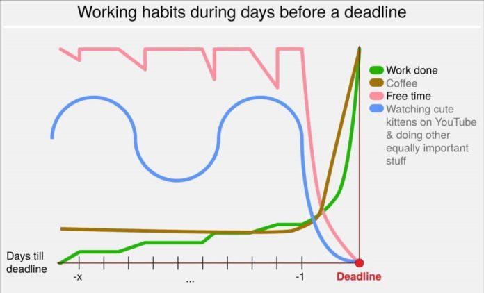 Working habit chart